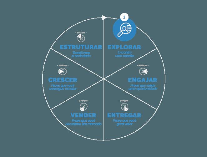 guia da metodologia caminho empreendedor