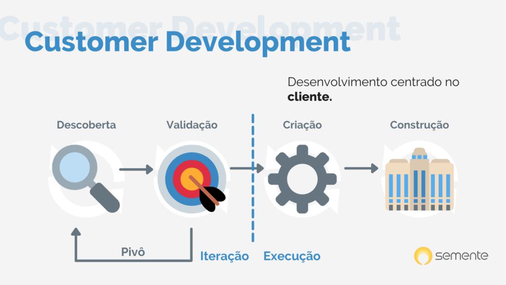 ilustrativo da dinâmica do customer development
