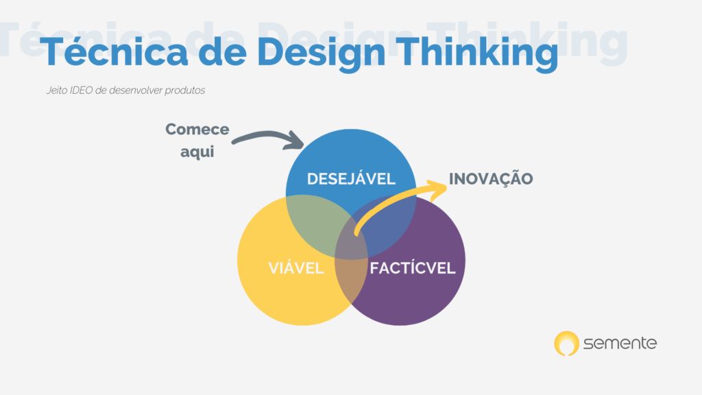 ilustrativo de como funciona o design thinking. imagem complementar ao conteúdo sobre o caminho empreendedor