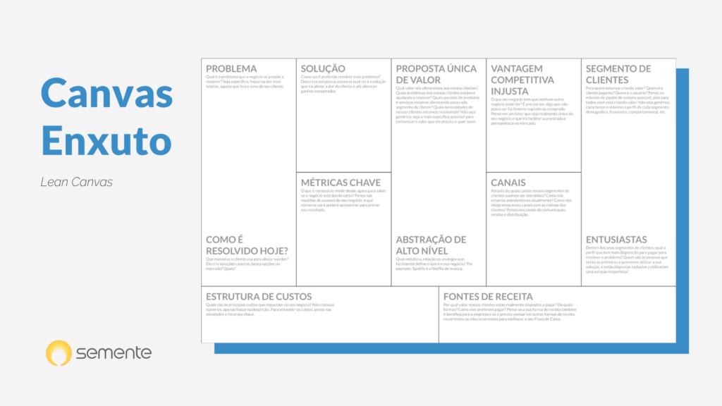 modelo de canvas enxuto, ou lean canvas. ilustrativo do conteúdo sobre o caminho empreendedor