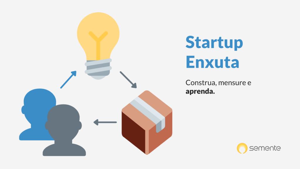 ilustrativo do lean startup